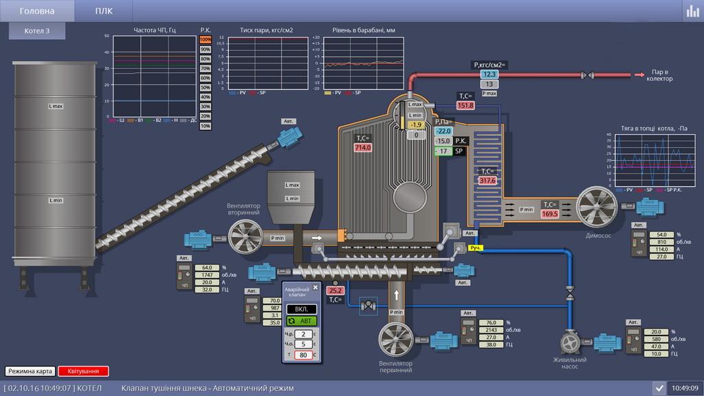 Автоматизоване управління технологічними процесами (Магістр)