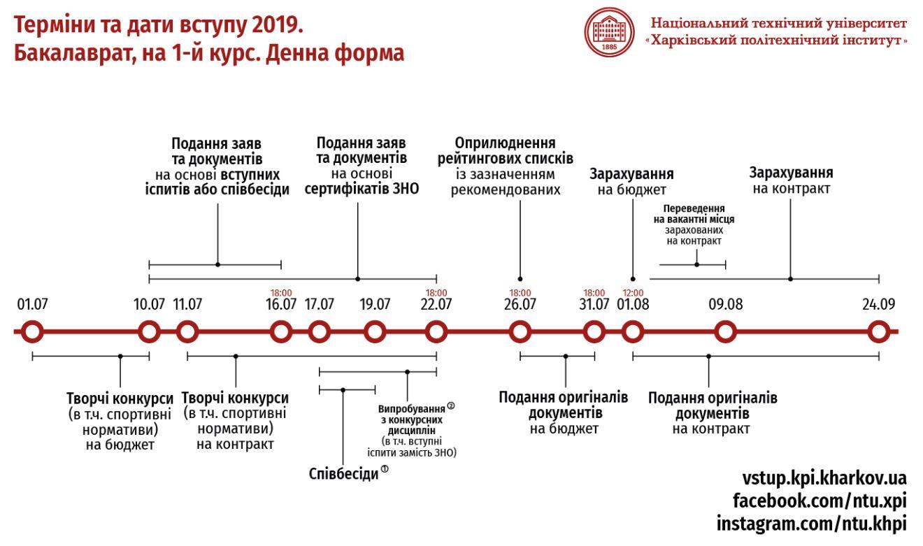 Терміни бакалавр 2019