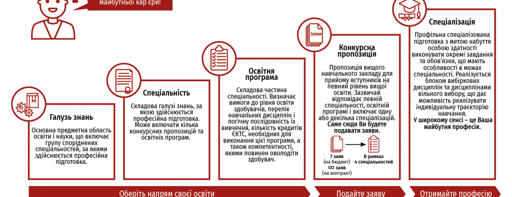 Словник абітурієнта. Інфографіка Вступ 2019
