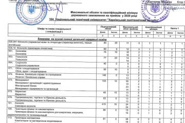 Максимальні обсяги державного замовлення на 1 курс бакалаврату 2020 рік НТУ ХПІ