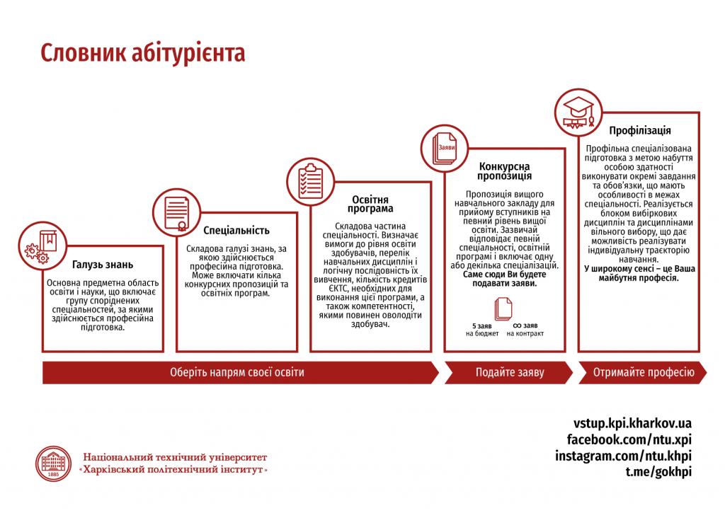 Словник абітурієнта. Інфографіка Вступ 2020
