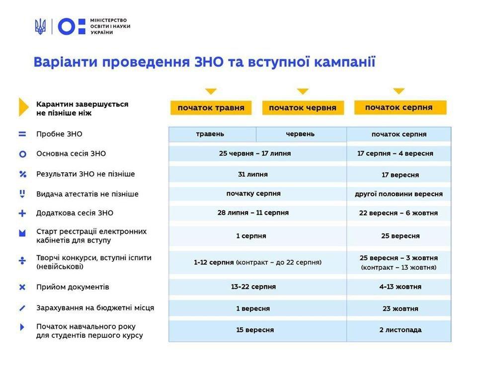 Варіанти проведення ЗНО та вступної кампанії 2020