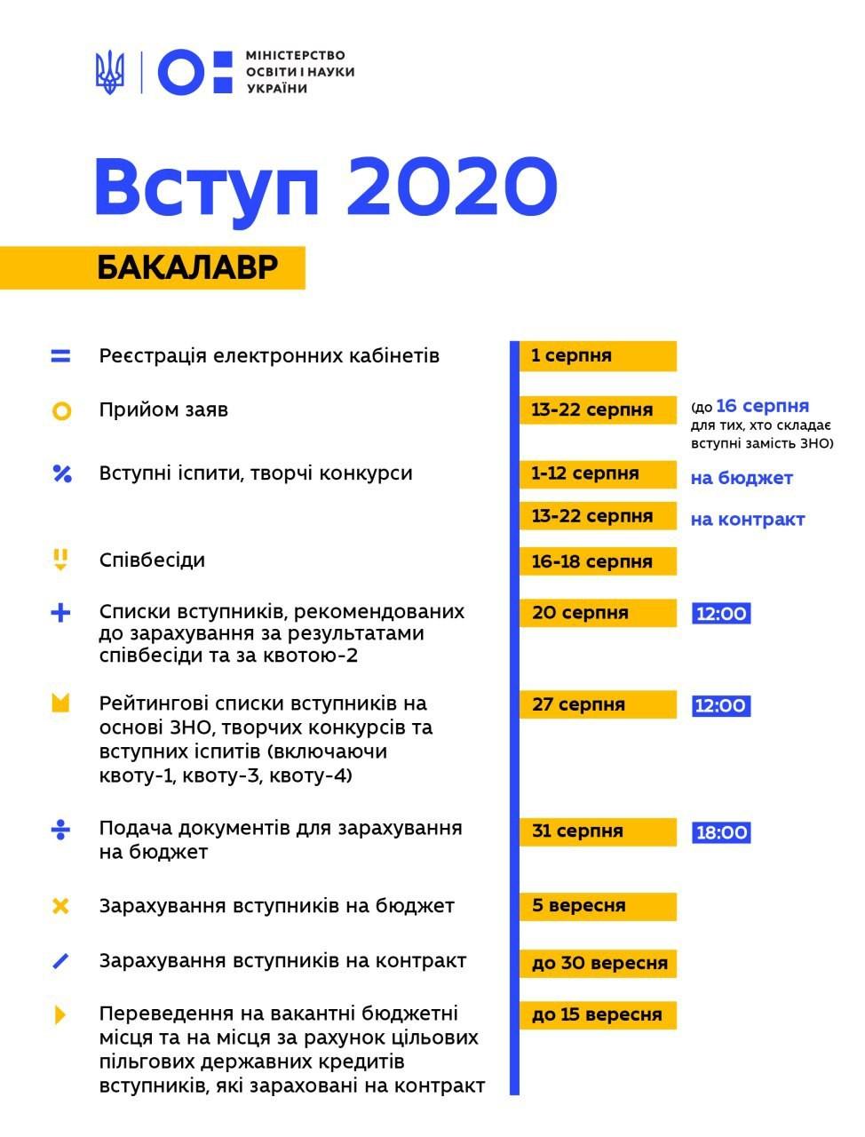 Терміни вступу бакалавр 2020