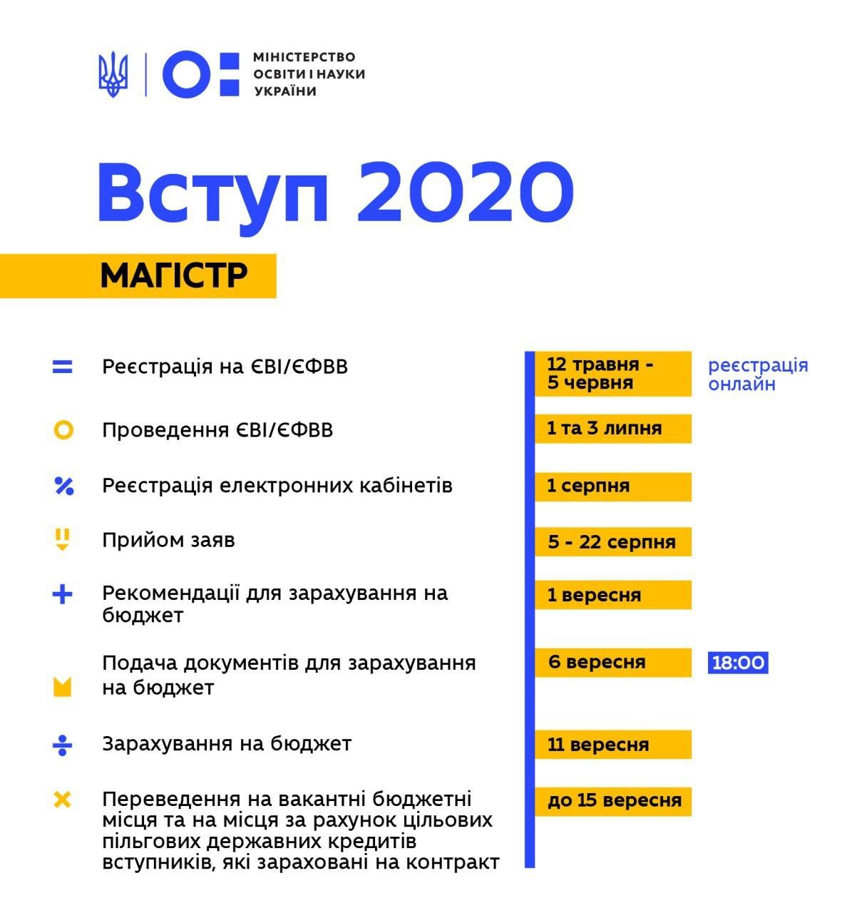 Терміни вступу магістр 2020