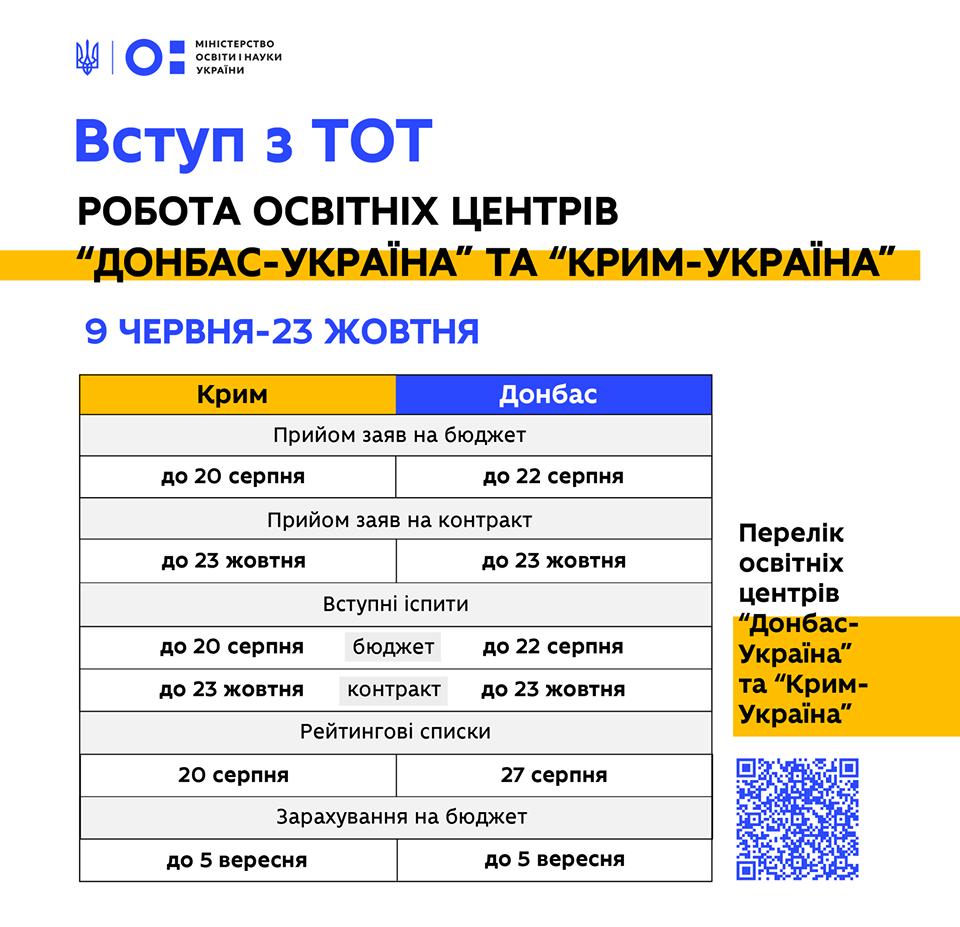 терміни вступної кампанії для вступників з Донбасу та Криму