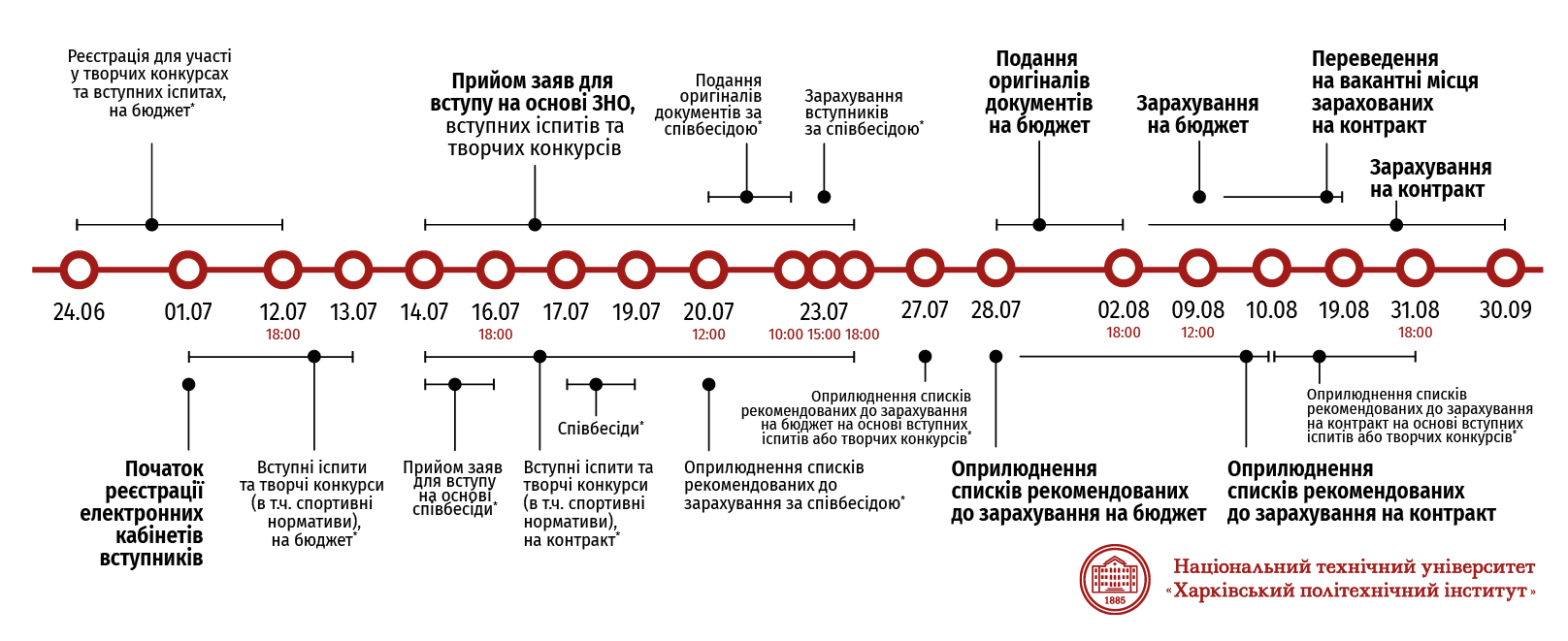 """Інфографіка терміни вступної кампанії до НТУ """"ХПІ"""" 2021 року для вступників на бакалавра на основі ПЗСО."""
