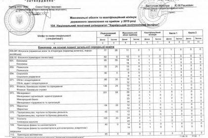 Максимальні обсяги державного замовлення на 1 курс бакалаврату 2019 рік