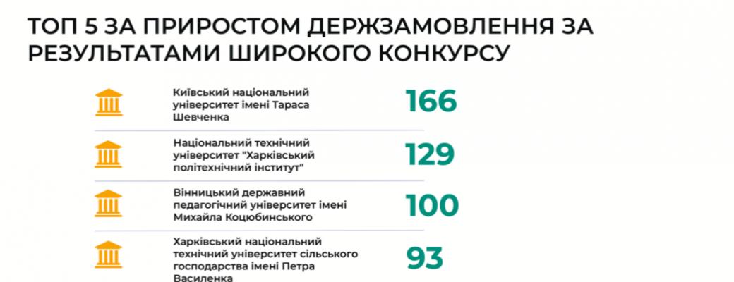 ТОП заклади вищої освіти 2019 за результатами вступної кампанії